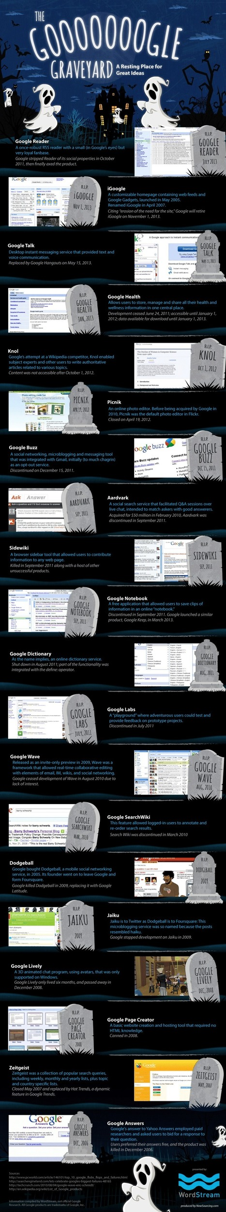 """Google Graveyard""   Google Readers Dies,  Joins Cousins: Infographic 