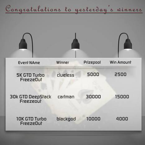 Congratulations to yesterday's tournaments winners Crack amazing tourneys everyday at   online poker in India   Scoop.it