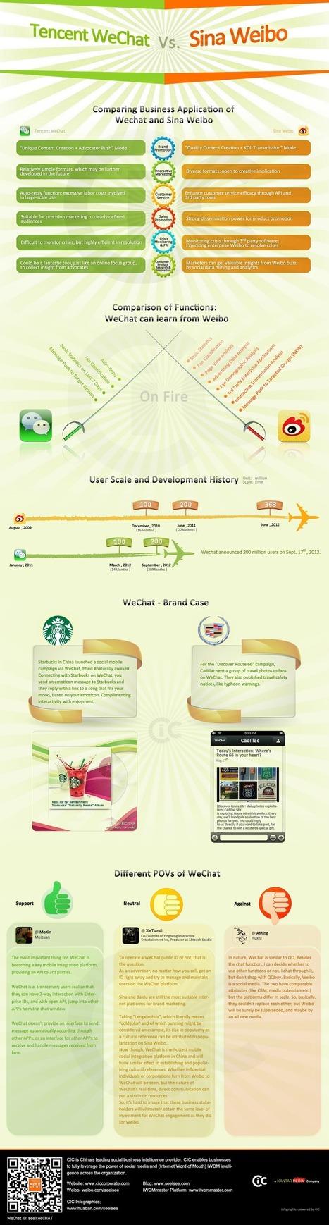 Réseaux sociaux chinois > WeChat VS Weibo : Stratégies ciblées selon le public | L'E-Réputation | Scoop.it