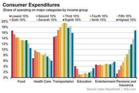 How Rich and Poor Spend (and Earn) Their Money | ELM - Healthy Community | Scoop.it