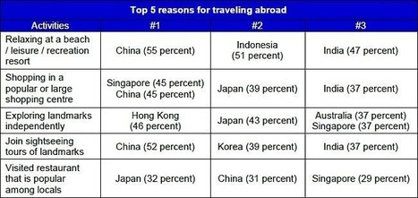 Visa Affluent Study 2015 shows holiday habits of Asia Pacific's well-to-do | Australian Tourism Export Council | Scoop.it