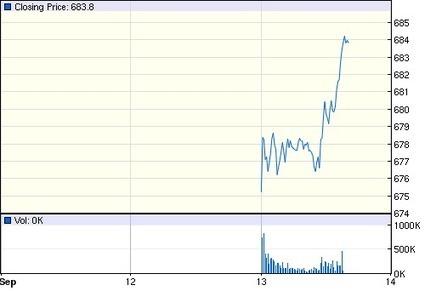 Apple Inc.: NASDAQ:AAPL quotes & news - Google Finance   Apple Store Company   Scoop.it