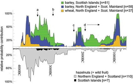 Alternative strategies to agriculture: the evidence for climatic shocks and cereal declines during the British Neolithic and Bronze Age (a reply to Bishop) | Archaeobotany and Domestication | Scoop.it
