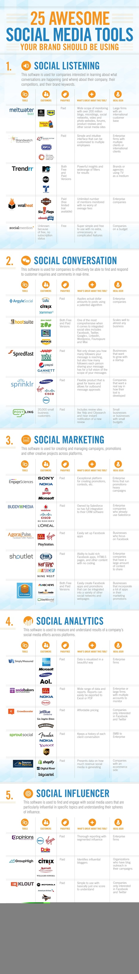 Top 25 Social Media Monitoring Tools (Infographic) | Random Everything | Scoop.it