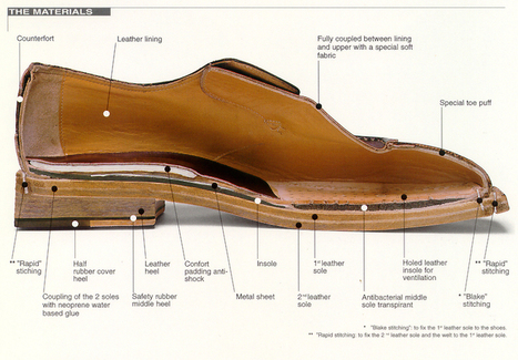 Leather Shoe Construction Methods – Goodyear, Blake, Blake-Rapid, Bologna, Norwegian, Adhesive | Le Marche & Fashion | Scoop.it