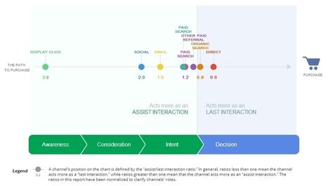 L'impact des réseaux sociaux sur les performances d'un site marchand | Be Marketing 3.0 | Scoop.it