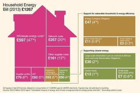 Infographic: Breakdown of the average UK household energy bill | Energy and Sustainability | Scoop.it