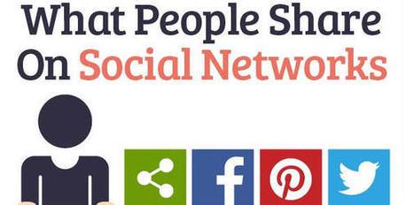 Lo que la gente comparte en los sitios de Redes Sociales | Redes sociales, movimientos sociales, Media, social networks | Scoop.it