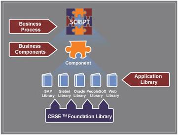 BPT Services | Business Process Testing Accelerators | Work Tech | Scoop.it