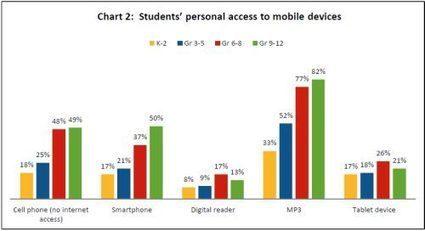 Speak Up mluví stále hlasitěji o digitální izolaci škol | Vzdělávací technologie pro učitele | Scoop.it
