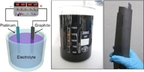 Electrochemical exfoliation produces high-quality graphene in a very short time | Amazing Science | Scoop.it