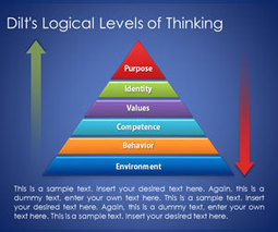 Dilt's Pyramid with Logical Levels of Thinking for PowerPoint - SlideHunter.com | Critical Thinking Skills and Japan | Scoop.it