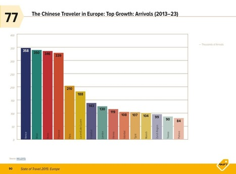 5 Charts About The State of Chinese Traveler in Europe | ALBERTO CORRERA - QUADRI E DIRIGENTI TURISMO IN ITALIA | Scoop.it