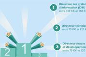 Infographie – Top 20 des salaires annuels dans l'IT en France | Politique salariale et motivation | Scoop.it