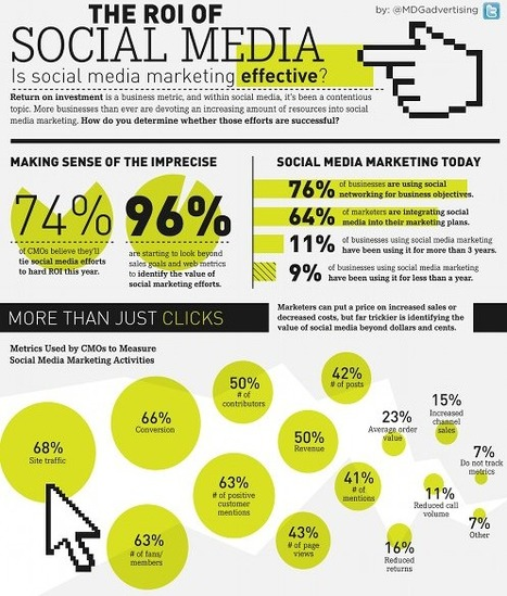 Infographic: The ROI of social media / We Are Social | Digital Marketing & Communications | Scoop.it