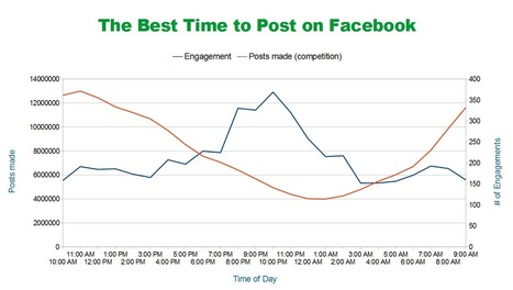 How to Win on Facebook: 8 Lessons Learned From Analysing 1 Billion Posts | Online Marketing Resources | Scoop.it
