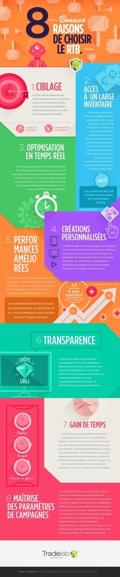Infographie   8 bonnes raisons de choisir le RTB vs le display   web trends   Scoop.it