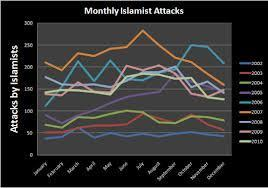 More Than 11,000 Died in the Year 2012 at Hands of Islamic Extremism   CRAPPOL:A   Scoop.it