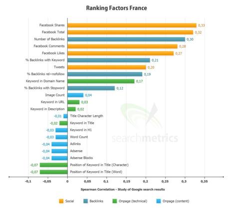 Les principaux critères de pertinence de Google (étude)   Digital Marketing   Scoop.it