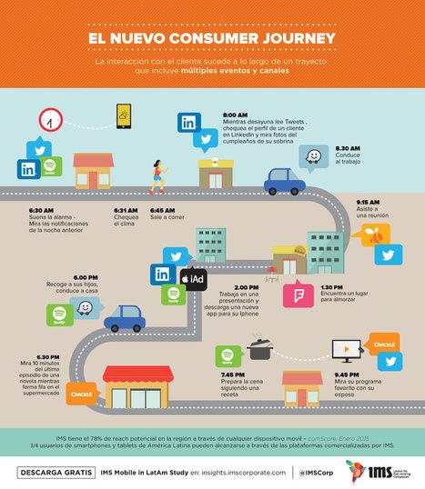 El nuevo Consumer Journey #infografia #infographic #marketing   Redes sociales y Social Media   Scoop.it