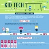 How children are using tablets [infographic] | Ebook Friendly | Modern Literacy | Scoop.it