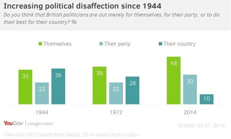 Political disaffection is rising, and driving UKIP support | ESRC press coverage | Scoop.it