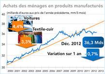 France : bilan 2012 et perspectives 2013 pour l'industrie   Compétitivité entreprises - france.fr   Scoop.it