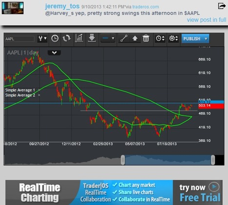 TraderOS | Post showing a member chart of AAPL | Trader|OS Daily Updates | Scoop.it