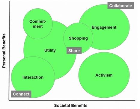 E-commerce : les 6 Types de Clients sur les Réseaux Sociaux | CommunityManagementActus | Scoop.it