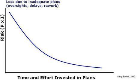 Planning Balance | Project Management Practices | Scoop.it