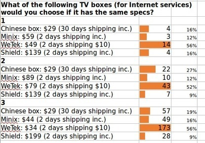 Android TV Box Survey Results – Kodi, YouTube, Netflix, Brands, Support, and Prices | Embedded Systems News | Scoop.it