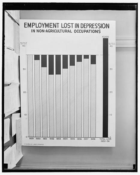 "Employment loss. 1929-1938 (Primary Document #2) | The Great Depression ""Hoovervilles"" 
