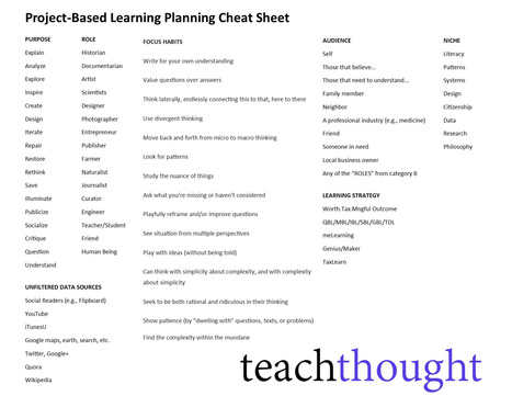 A Project-Based Learning Cheat Sheet For Authentic Learning | PROJECT BASED LEARNING | Scoop.it