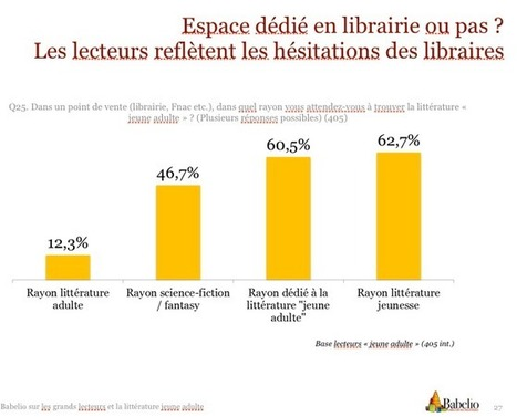 Harry Potter et Twilight, ambassadeurs de la littérature Jeune Adulte | LibraryLinks LiensBiblio | Scoop.it