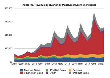 Apple's Record 4Q 2015 Results: $11.1 Billion Profit on $51.5 Billion Revenue | Internet of Things - Company and Research Focus | Scoop.it