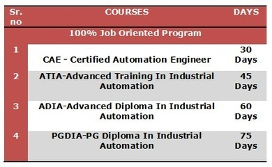 Best PLC Training In Chennai, India: Placement oriented Industrial Automation Training In Chennai | PLC Training Institute In Chennai | Scoop.it