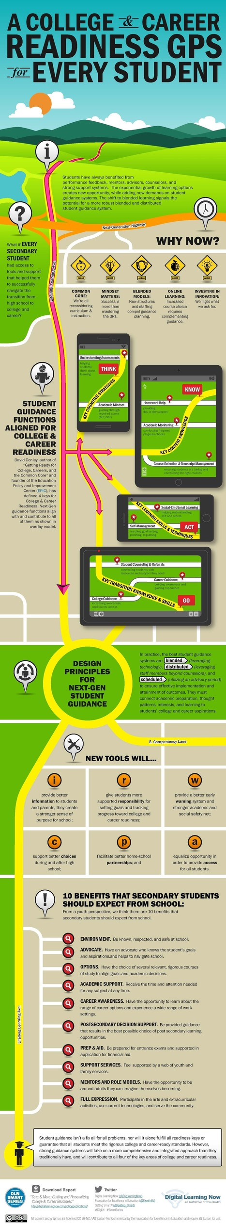 Infographic: College and Career Readiness GPS for Every Student - Getting Smart by Getting Smart Staff - CCSS, common core, deeper learning, DigLN, edreform, education, personalized learning   College and Career Readiness   Scoop.it