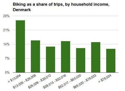 How Bike-Friendly Streets Help Denmark Combat Inequality - Streetsblog Capitol Hill (blog) | Transportation | Scoop.it