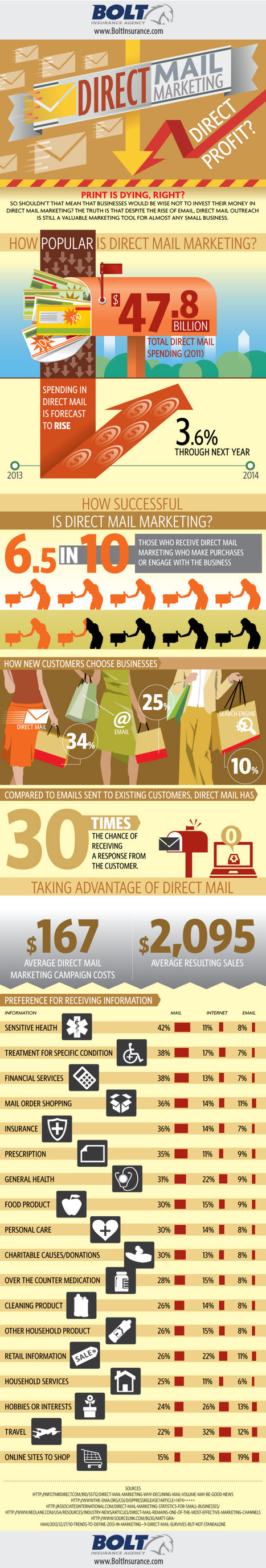 Direct Mail Marketing, Direct Profit? [Infographic] - Profs | #TheMarketingAutomationAlert | Communicating With Consumers | Scoop.it