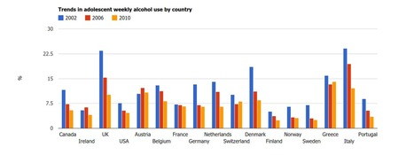 Decreases in adolescent weekly alcohol use in Europe and North America: big falls in UK Denmark & Italy | Health promotion. Social marketing | Scoop.it