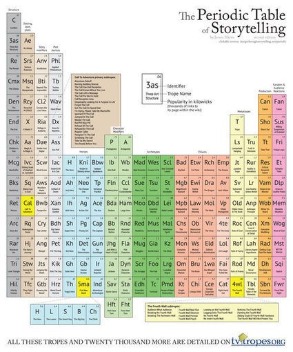 The Periodic Table of Storytelling | Chummaa...therinjuppome! | Scoop.it