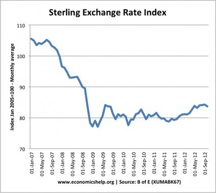 Inflation and Exchange Rates | A2 Economics @ The Henry Box School | Scoop.it