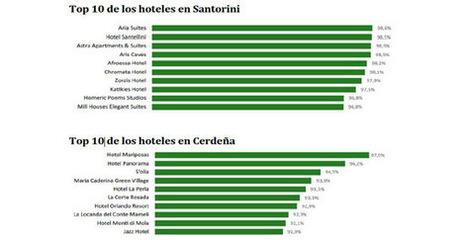 Círculo Virtuoso en Turismo y Hotelería | Análisis económico en turismo y hotelería | Scoop.it