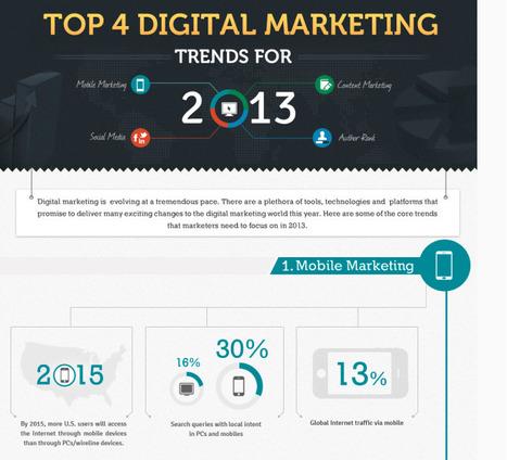 Marketing digital : 4 tendances pour 2013 ! [Infographie] | Inbound Marketing B2B et Médias sociaux | Scoop.it
