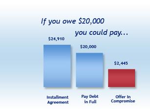 Tax Debt Relief – Tax Attorneys | NationalTaxDebt.com | nationaltaxdebt.com | Scoop.it
