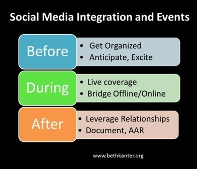 Tips and Tools for Integrating Social Media Into Your Nonprofit Event Marketing Plan | Nonprofits & Social Media | Scoop.it