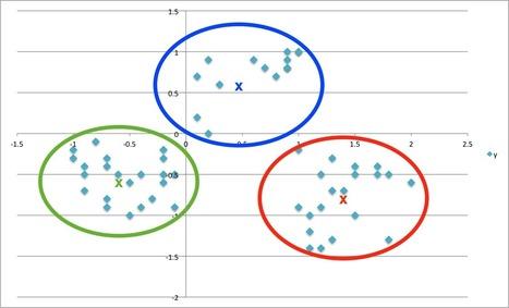 ŷhat | Customer Segmentation in Python | Python-es | Scoop.it