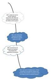 Le Cloud Computing et son intérêt pédagogique | François MAGNAN  Formateur Consultant | Scoop.it