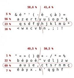Qu'est-ce que le bépo? - Disposition de clavier francophone et ergonomique bépo | infos pêle-mêle | Scoop.it