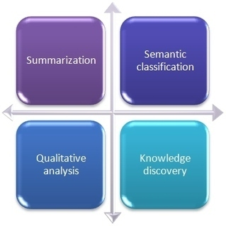 Semantic-Knowledge - Tropes: Text Analysis and Semantics | Education Technology | Scoop.it